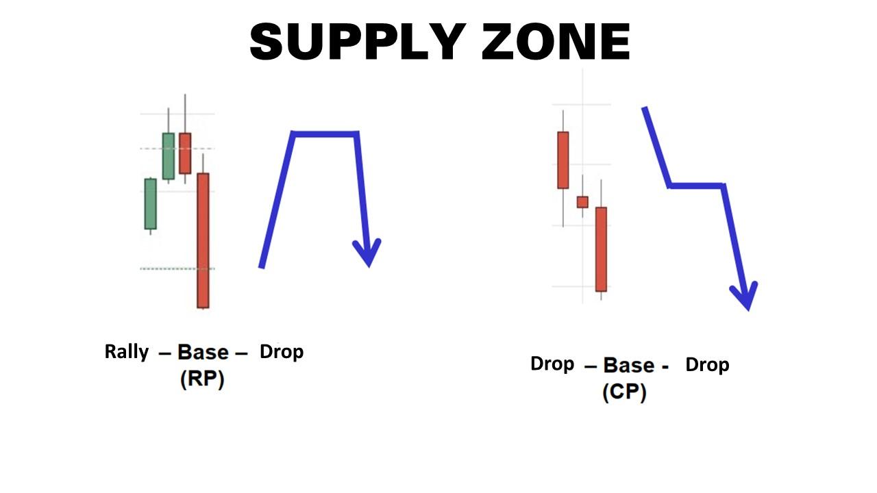 Hai loại vùng supply phổ biến