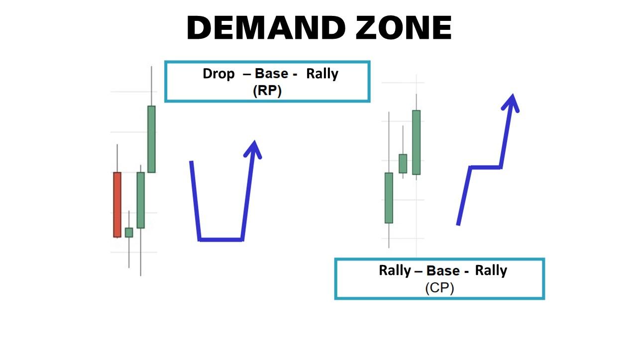 Hai loại vùng demand căn bản