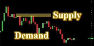 Xác định Supply Demand hiệu quả