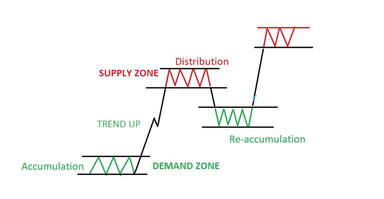 xu hướng của thị trường