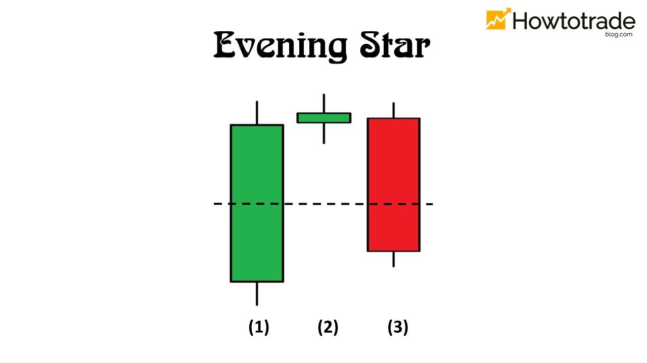 Evening star xác nhận hiệu quả