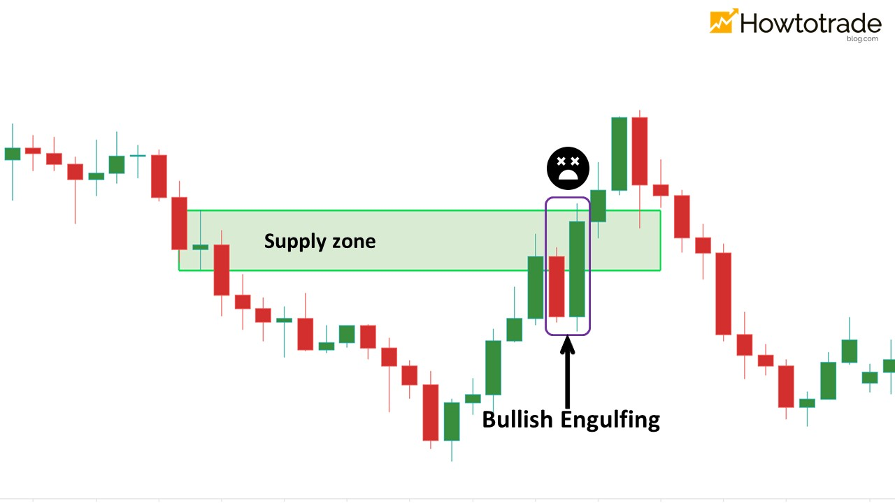 Bullish Engulfing – tín hiệu cảnh báo vùng supply bị phá vỡ