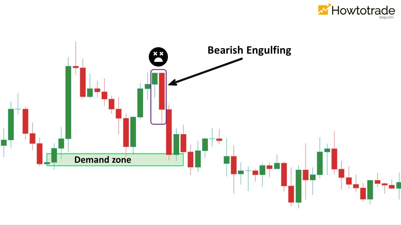 Bearish Engulfing – Tín hiệu vùng Demand thất bại